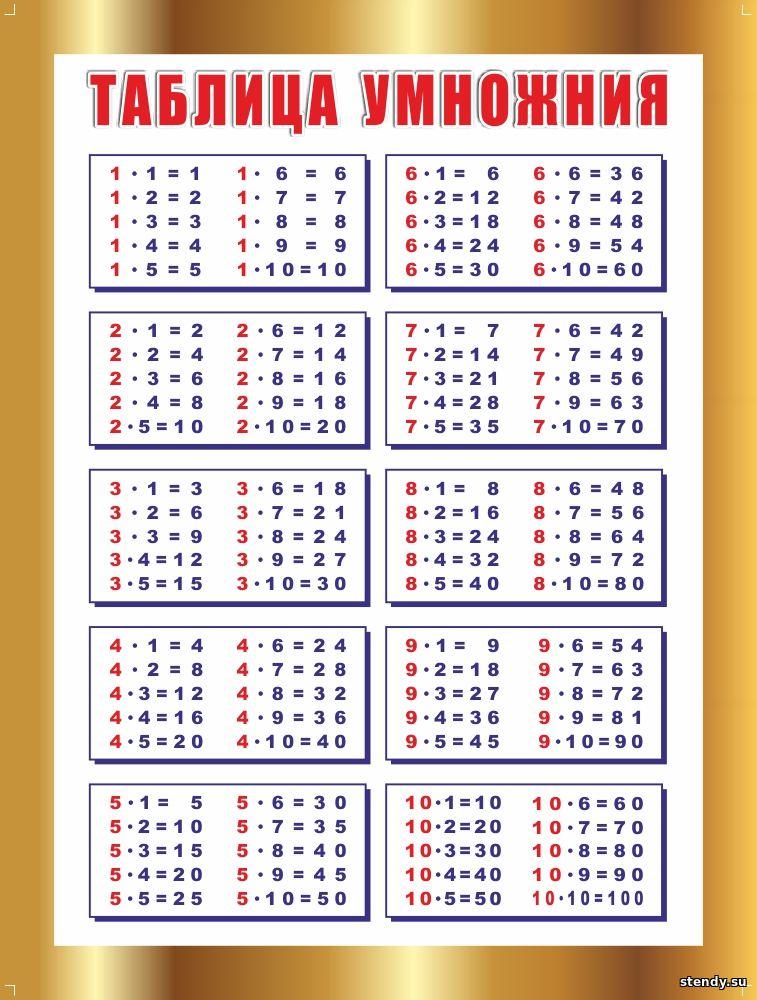 таблица умножения стенд, стенды в начальную школу, стенд в начальные классы