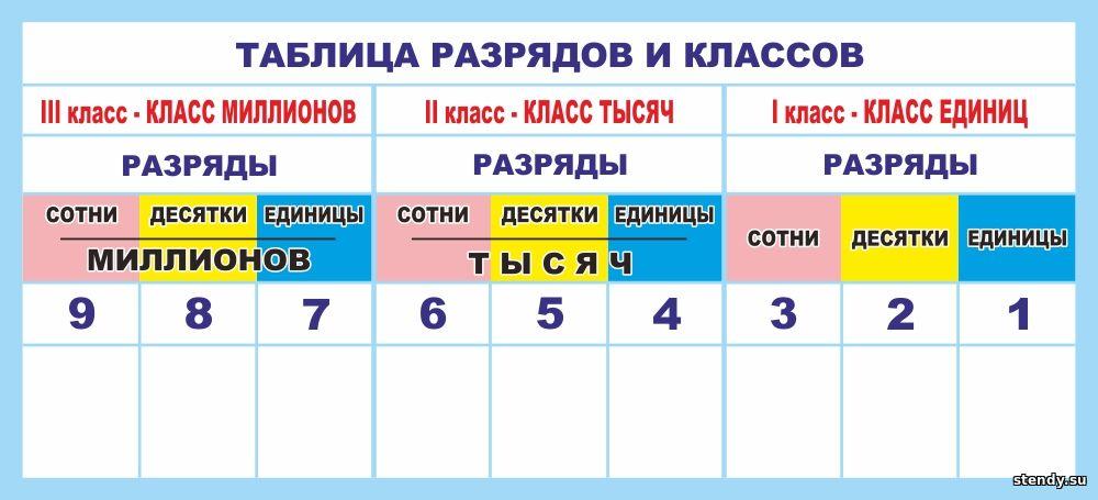 таблица разрядов и классов стенд, маркерный стенд, стенды в начальную школу, стенд в начальные классы