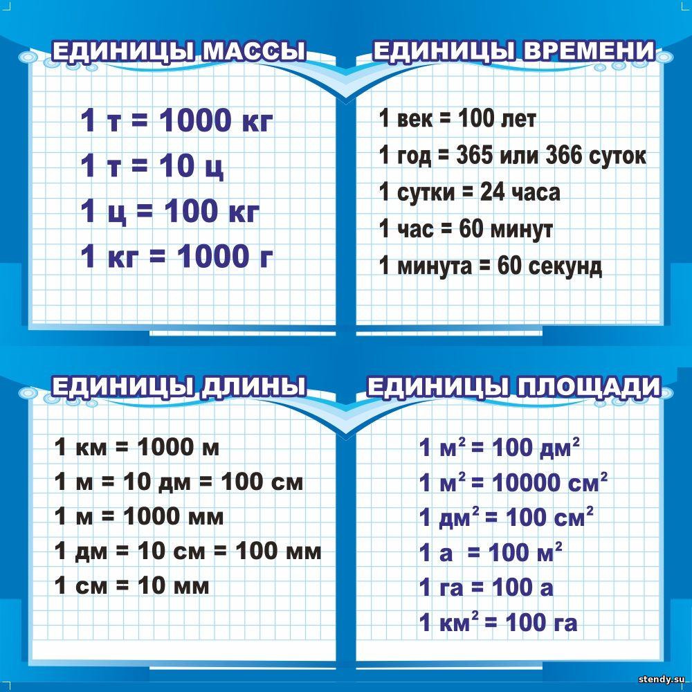 стенд единицы массы, стенд единицы времени, стенд единицы длинны, стенд единицы площади, стенды в начальную школу, стенд в начальные классы