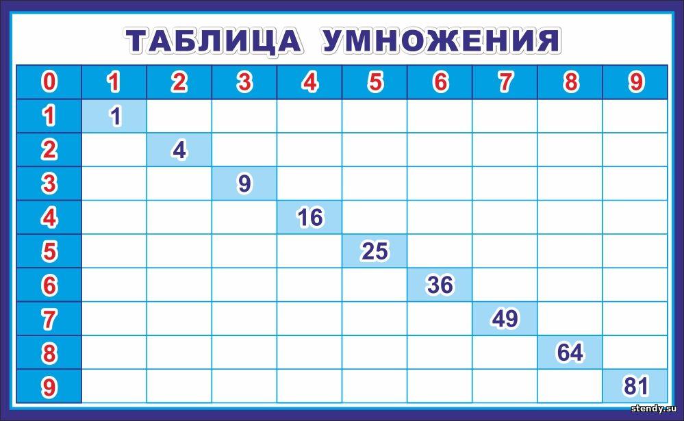 таблица умножения, маркерный стенд, стенды в начальную школу, стенд в начальные классы