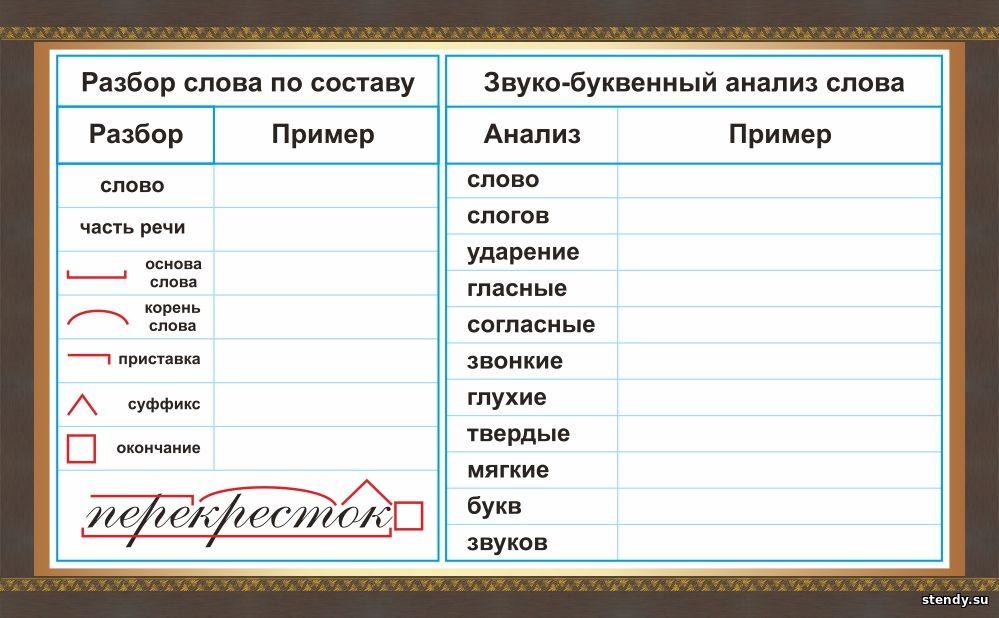 стенд разбор слов по составу, звуко-буквенный анализ слова, стенды в начальную школу, стенд в начальные классы