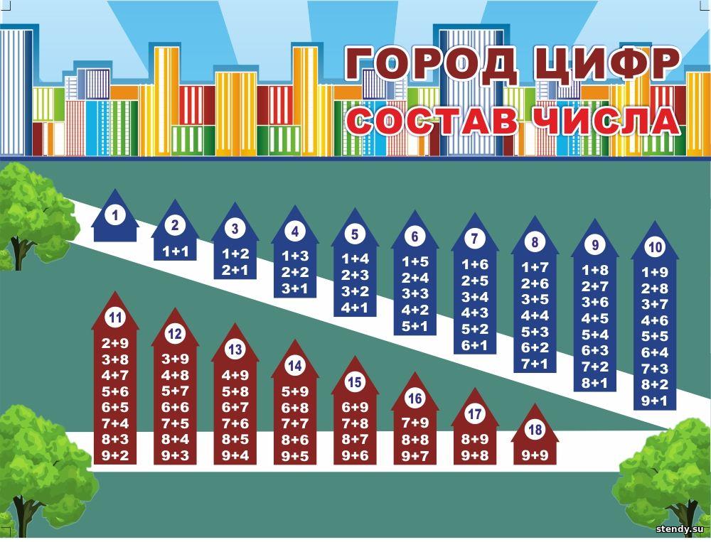 город цифр стенд, состав числа стенд, стенды в начальную школу, стенд в начальные классы