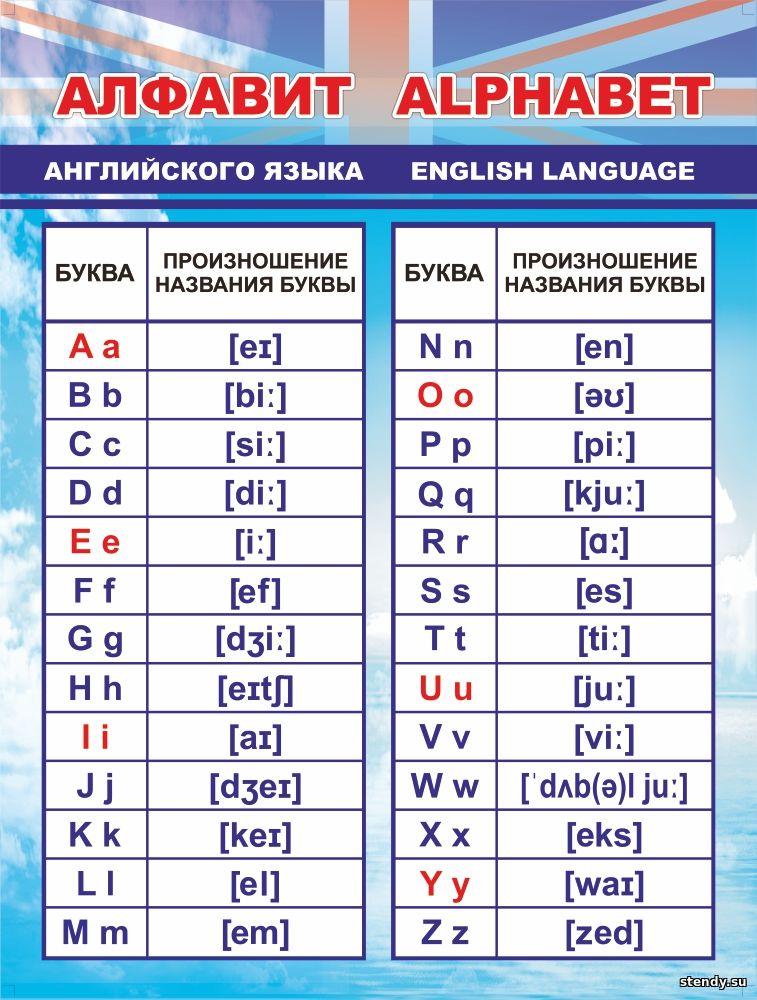 стенд по английскому языку, стенд английский язык, алфавит английского языка, произношение букв