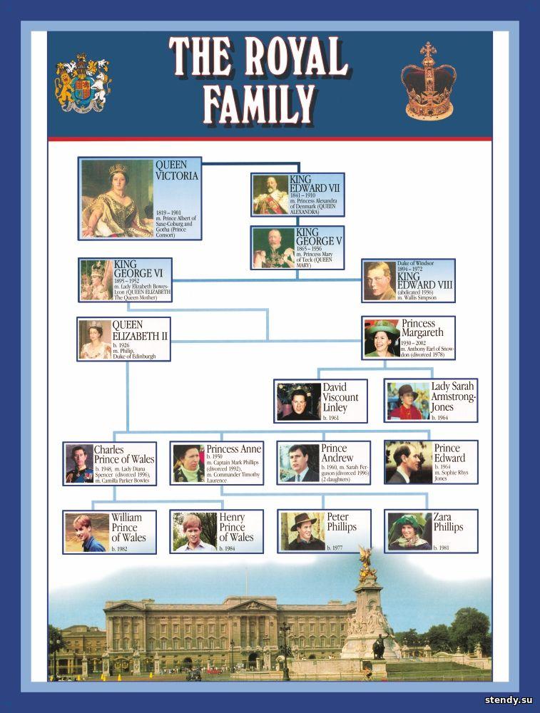 стенд по английскому языку, стенд английский язык, стенд королевская семья