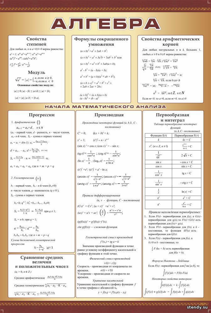 стенд в кабинет математики, стенд в кабинет алгебры и геометрии, стенд алгебра, свойства степеней, формулы сокращенного умножения, свойства арифметического корня, прогрессии, производная, преобразование в интеграл, сравнение средних величин положительных чисел