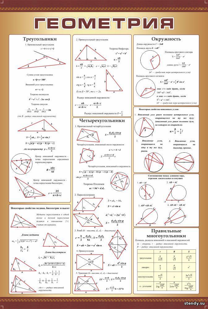 стенд в кабинет математики, стенд в кабинет алгебры и геометрии, стенд геометрия, треугольники, окружность, четырехугольники, правильные многоугольники