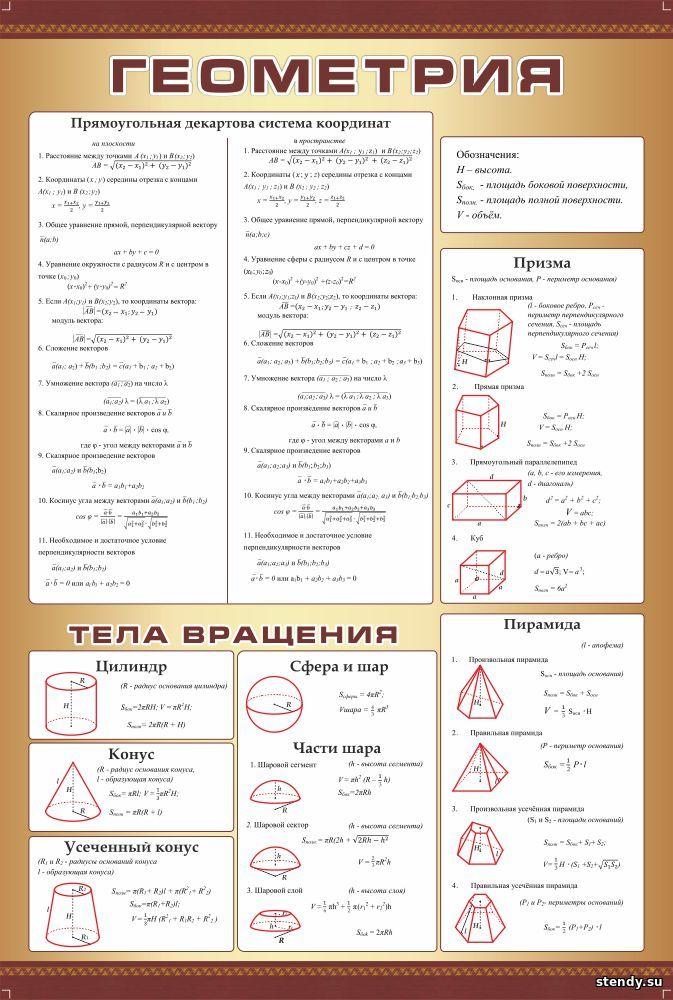 стенд в кабинет математики, стенд в кабинет алгебры и геометрии, стенд геометрия, прямоугольная декартова система координат, призма, тела вращения