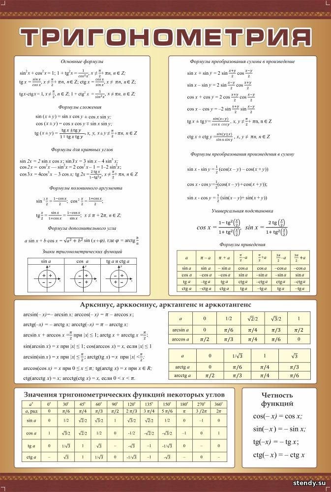 стенд в кабинет математики, стенд в кабинет алгебры и геометрии, стенд тригонометрия
