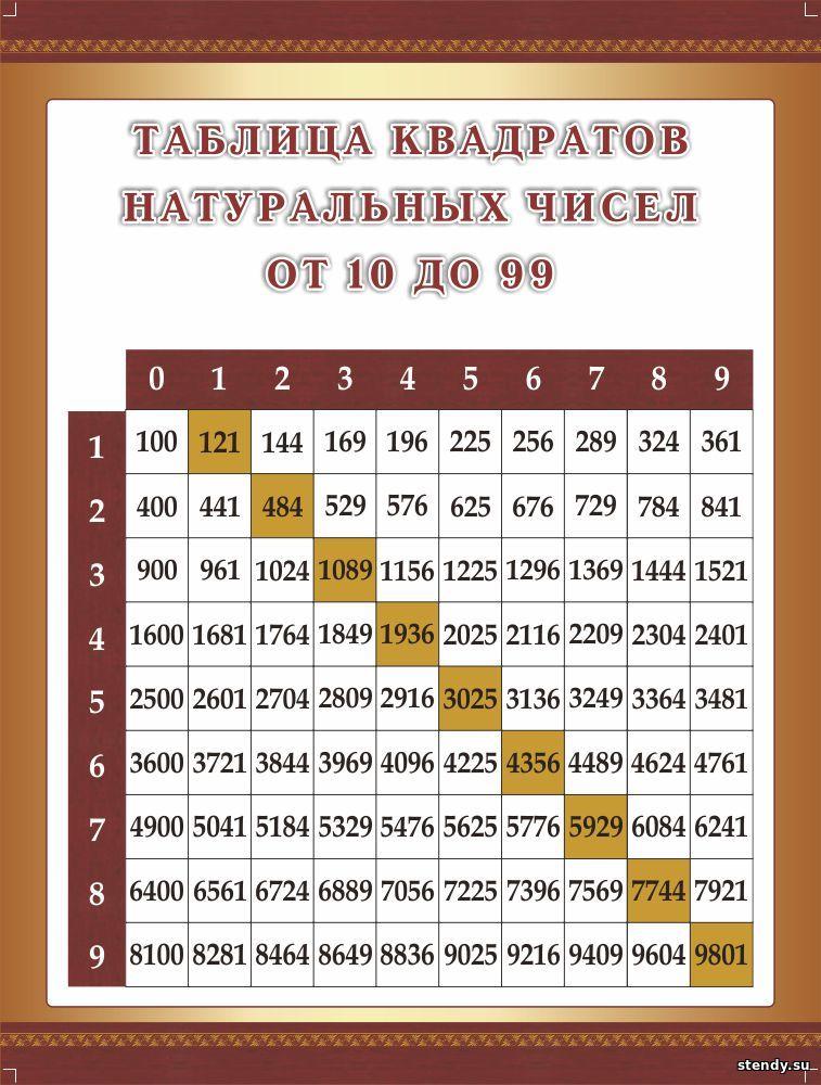 стенд в кабинет математики, стенд в кабинет алгебры и геометрии, стенд таблица квадратов натуральных чисел от 10 до 99