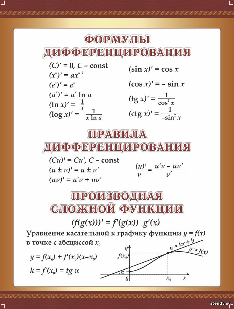 стенд в кабинет математики, стенд в кабинет алгебры и геометрии, стенд формулы дифференцирования, правила дифференцирования, производная сложной функции