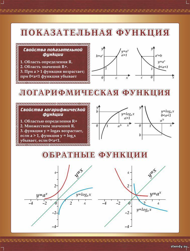 стенд в кабинет математики, стенд в кабинет алгебры и геометрии, стенд показательная функция, логарифмическая функция, обратные функции