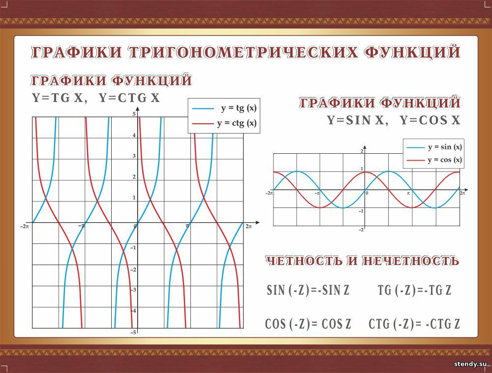 стенд в кабинет математики, стенд в кабинет алгебры и геометрии, стенд график тригонометрических функций