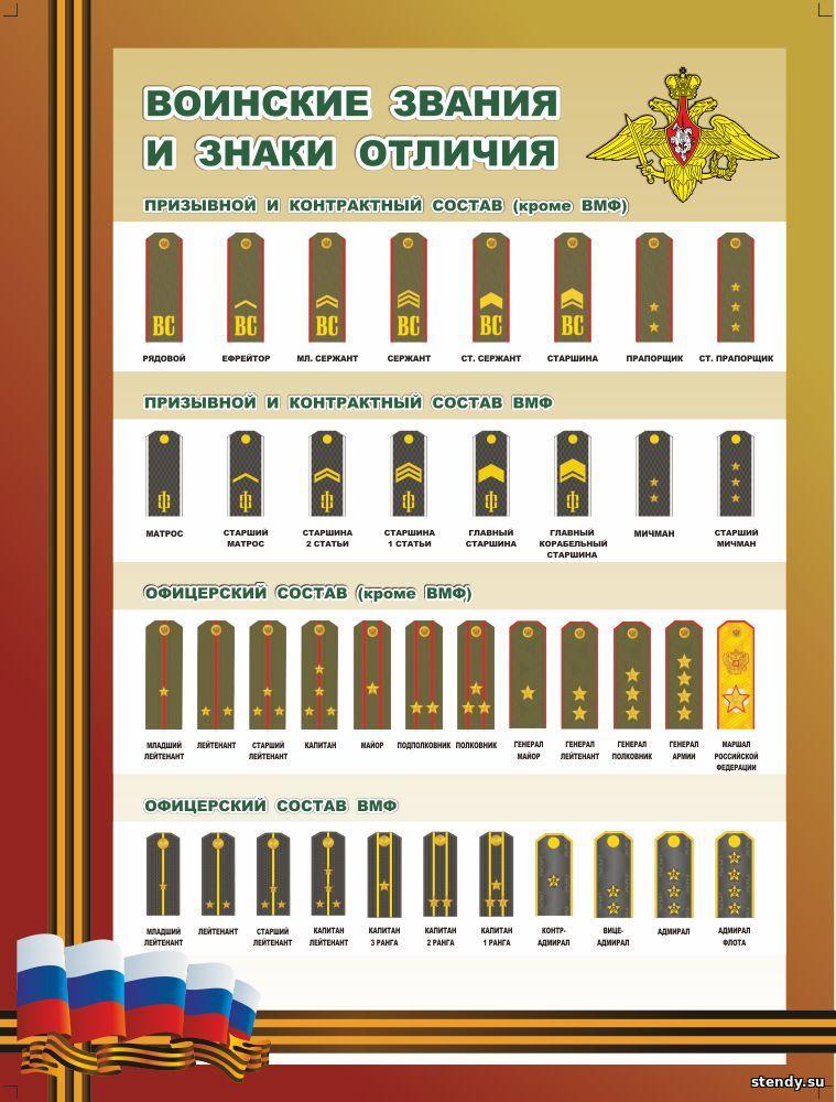 стенд в кабинет обж, воинские звания и знаки отличия