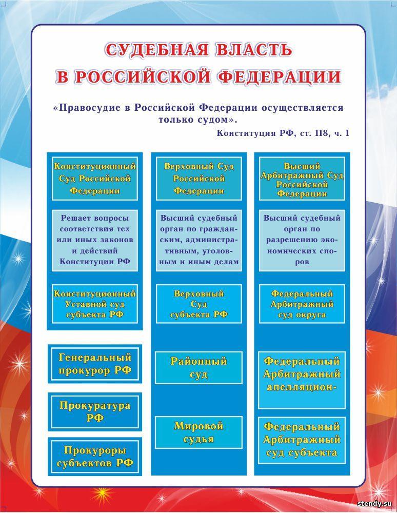 стенд в кабинет обществознания, судебная власть в российской федерации